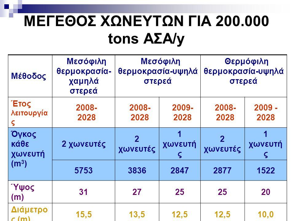 17 ΣΥΓΚΕΝΤΡΩΤΙΚΑ ΟΙΚΟΝΟΜΙΚΑ ΚΑΙ ΠΕΡΙΒΑΛΛΟΝΤΙΚΑ ΣΤΟΙΧΕΙΑ (ΥΓΕΙΟΝΟΜΙΚΗ ΤΑΦΗ)  Η ΚΠΑ των εγκαταστάσεων με αρχική ποσότητα 500000 tn/y και 1000000 tn/y είναι θετική (οικονομικά βιώσιμες).