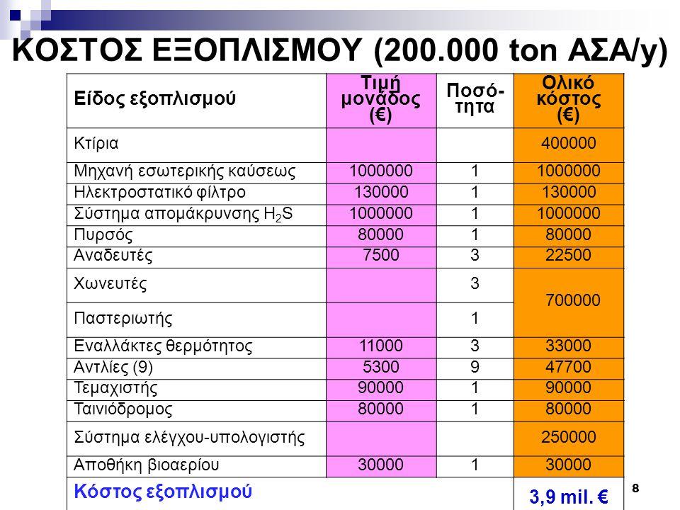 9 ΟΙΚΟΝΟΜΙΚΗ ΑΞΙΟΛΟΓΗΣΗ ΕΓΑΤΑΣΤΑΣΗΣ Έξοδα(€)  Πάγια επένδυση  Κόστος λειτουργίας μηχανών εσωτερικής καύσεως  Κόστος λειτουργίας συστήματος καθαρισμού βιοαερίου  Μισθοί (αύξηση 4% ανά έτος)  Ασφάλιστρα (αύξηση 4% ανά έτος)  Κόστος ηλεκτρικής ενέργειας – τιμολόγια Β1Β (αύξηση 8% ανά έτος)  Αντισταθμιστικά οφέλη στο Δήμο (10% των εσόδων) Έσοδα (€)  Πώληση ηλεκτρικής ενέργειας 75,82€/MWh (αύξηση 4% ανά έτος)  Χρηματορροές για 20 έτη και υπολογισμός Καθαρής Παρούσας Αξίας (ΚΠΑ)  Σύμφωνα με την Πράξη 5 της 27.2.2003 (ΦΕΚ Α 58/5-3-03) για την έγκριση του Εθνικού Προγράμματος μείωσης εκπομπών αερίων του θερμοκηπίου (2000-2010) το προεξοφλητικό επιτόκιο είναι ίσο με 6%.