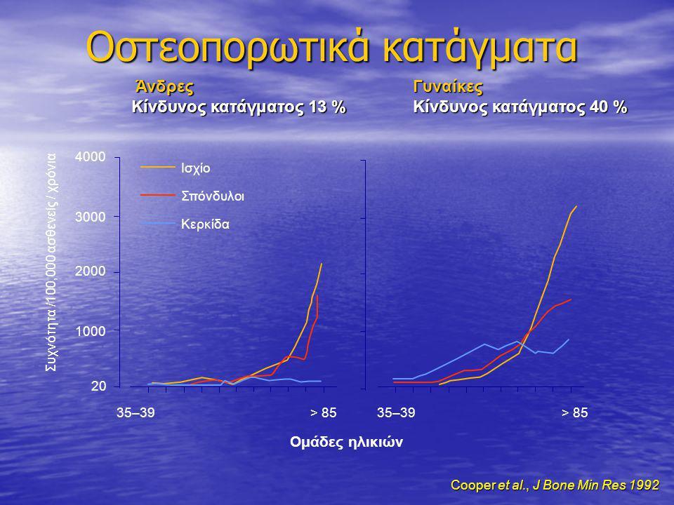 Oστεοπορωτικά κατάγματα Cooper et al., J Bone Min Res 1992 Cooper et al., J Bone Min Res 1992 35–39> 85 Ομάδες ηλικιών Ισχίο Σπόνδυλοι Κερκίδα 4000 30