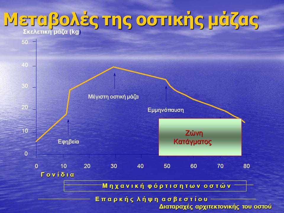 Μεταβολές της oστικής μάζας 01020304050607080 0 10 20 30 40 50 Εφηβεία Μέγιστη οστική μάζα Εμμηνόπαυση Σκελετική μάζα (kg) Γ ο ν ί δ ι α Μ η χ α ν ι κ