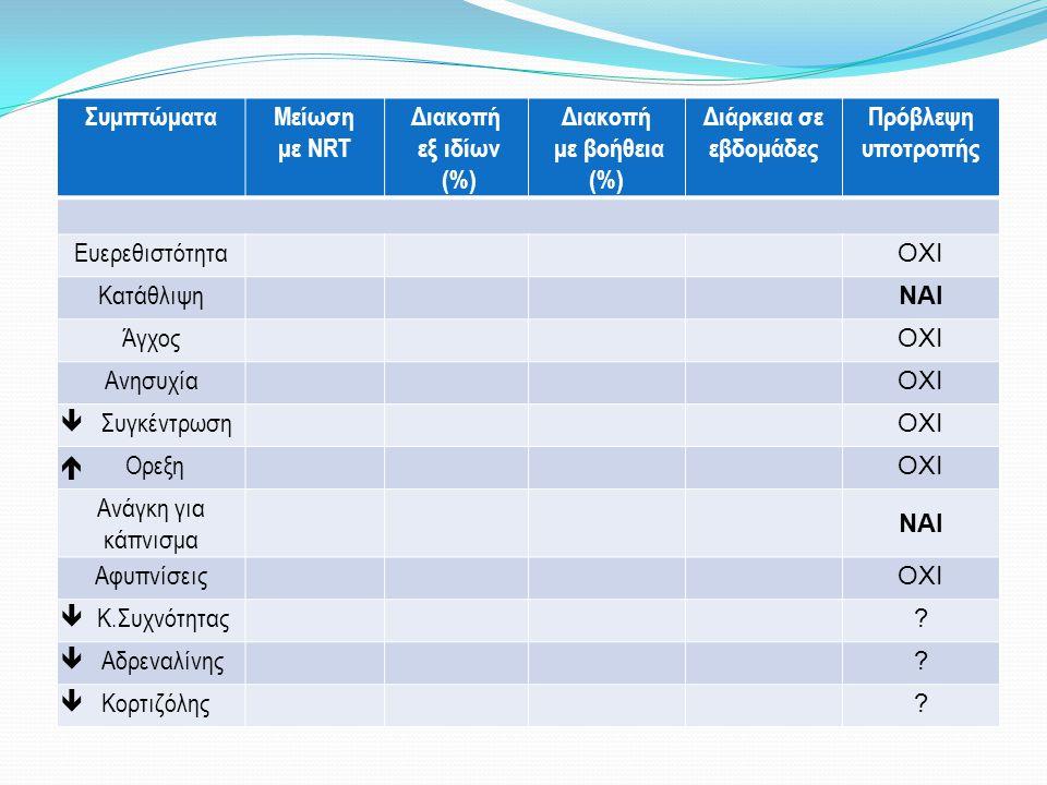 ΣυμπτώματαΜείωση με ΝRT Διακοπή εξ ιδίων (%) Διακοπή με βοήθεια (%) Διάρκεια σε εβδομάδες Πρόβλεψη υποτροπής Ευερεθιστότητα ΟΧΙ Κατάθλιψη ΝΑΙ Άγχος ΟΧ