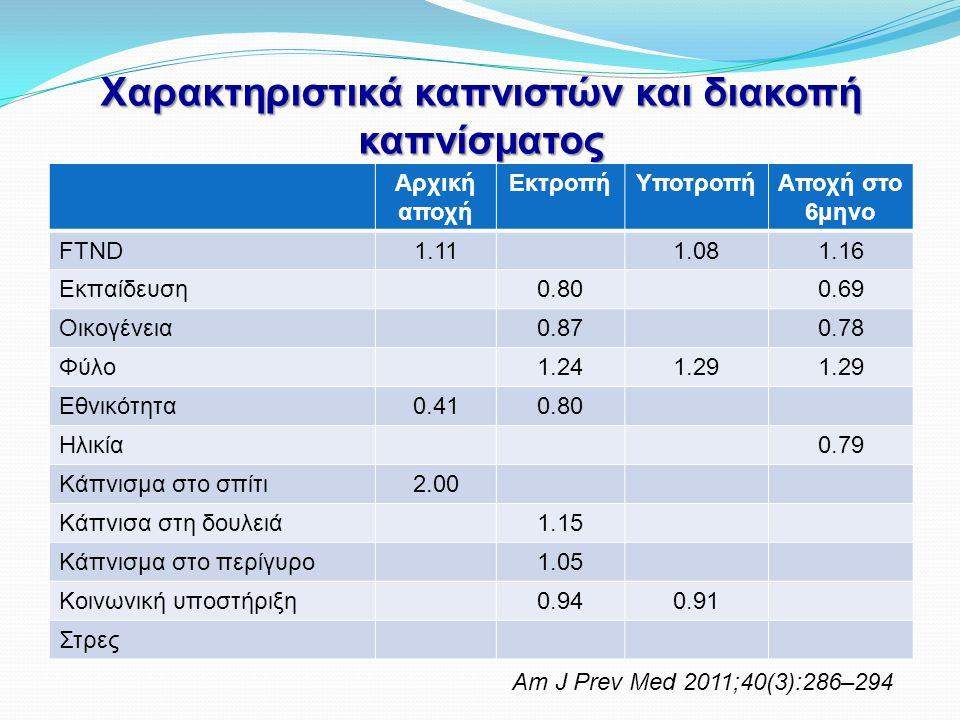 Χαρακτηριστικά καπνιστών και διακοπή καπνίσματος Αρχική αποχή ΕκτροπήΥποτροπήΑποχή στο 6μηνο FTND1.111.081.16 Εκπαίδευση0.800.69 Οικογένεια0.870.78 Φύ