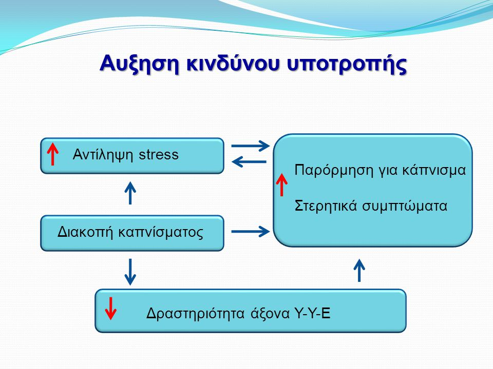 Αυξηση κινδύνου υποτροπής Αντίληψη stress Διακοπή καπνίσματος Δραστηριότητα άξονα Υ-Υ-Ε Παρόρμηση για κάπνισμα Στερητικά συμπτώματα