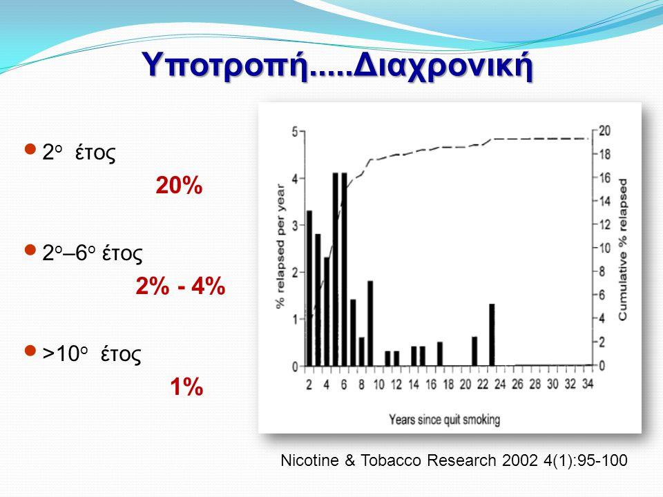 ΣυμπτώματαΜείωση με ΝRT Διακοπή εξ ιδίων (%) Διακοπή με βοήθεια (%) Διάρκεια σε εβδομάδες Πρόβλεψη υποτροπής Ευερεθιστότητα < 4 Κατάθλιψη < 4 Άγχος < 2 Ανησυχία < 2  Συγκέντρωση < 1  Ορεξη > 10 Ανάγκη για κάπνισμα > 2 Αφυπνίσεις < 1  Κ.Συχνότητας > 10  Αδρεναλίνης < 2  Κορτιζόλης ?