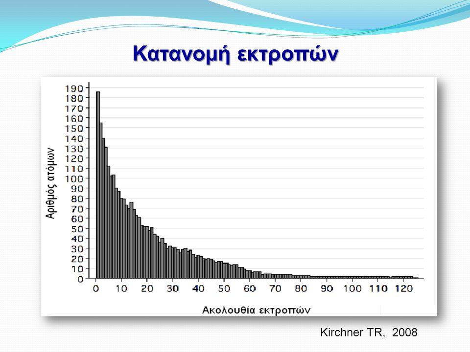 Κατανομή εκτροπών Kirchner TR, 2008