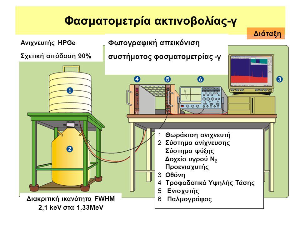 Φασματομετρία ακτινοβολίας-γ 1 Θωράκιση ανιχνευτή 2 Σύστημα ανίχνευσης Σύστημα ψύξης Δοχείο υγρού Ν 2 Προενισχυτής 3 Οθόνη 4 Τροφοδοτικό Υψηλής Τάσης