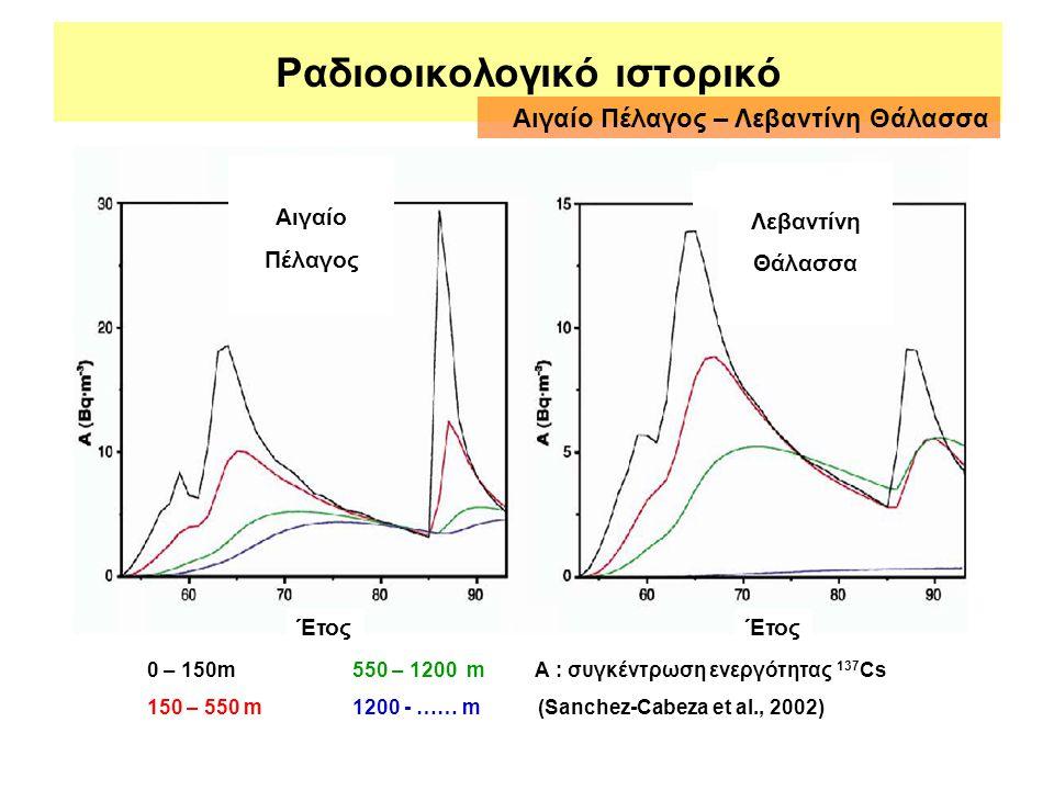 Ραδιοοικολογικό ιστορικό Λεβαντίνη Θάλασσα Αιγαίο Πέλαγος Έτος 0 – 150m 550 – 1200 m Α : συγκέντρωση ενεργότητας 137 Cs 150 – 550 m 1200 - …… m (Sanch
