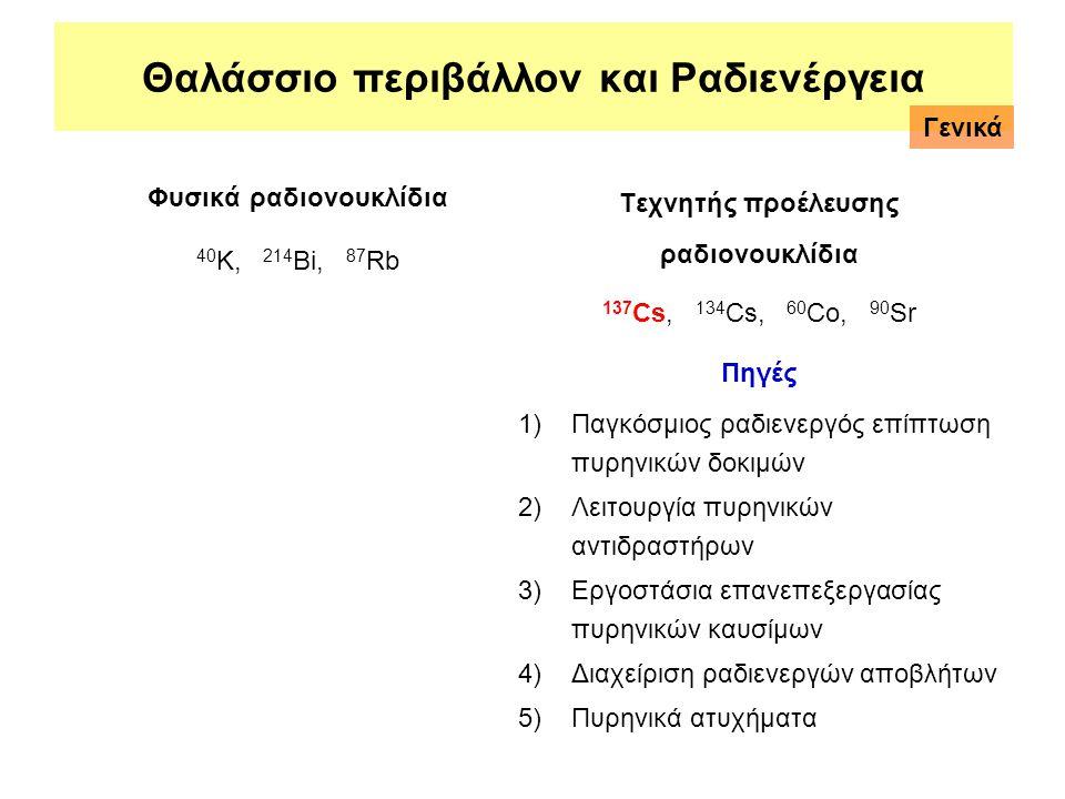 Φυσικά ραδιονουκλίδια 40 Κ, 214 Βi, 87 Rb Τεχνητής προέλευσης ραδιονουκλίδια 137 Cs, 134 Cs, 60 Co, 90 Sr Πηγές 1)Παγκόσμιος ραδιενεργός επίπτωση πυρη