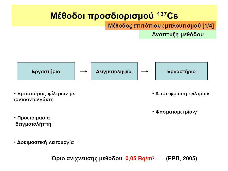 Μέθοδοι προσδιορισμού 137 Cs ΕργαστήριοΔειγματοληψίαΕργαστήριο • Εμποτισμός φίλτρων με ιοντοανταλλάκτη • Προετοιμασία δειγματολήπτη • Δοκιμαστική λειτ