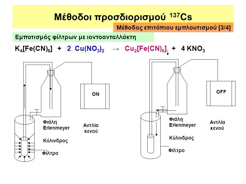 Μέθοδοι προσδιορισμού 137 Cs K 4 [Fe(CN) 6 ] + 2 Cu(NO 3 ) 2 → Cu 2 [Fe(CN) 6 ] + 4 KNO 3 Αντλία κενού Φίλτρο Κύλινδρος ΟΝ Φιάλη Erlenmeyer Φίλτρο Κύλ