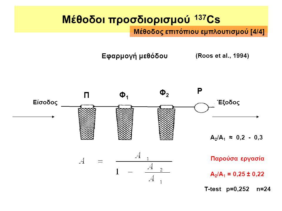 Μέθοδοι προσδιορισμού 137 Cs Έξοδος Π Φ1Φ1 Φ2Φ2 Ρ Είσοδος (Roos et al., 1994) A 2 /A 1 ≈ 0,2 - 0,3 Μέθοδος επιτόπιου εμπλουτισμού [4/4] Εφαρμογή μεθόδ