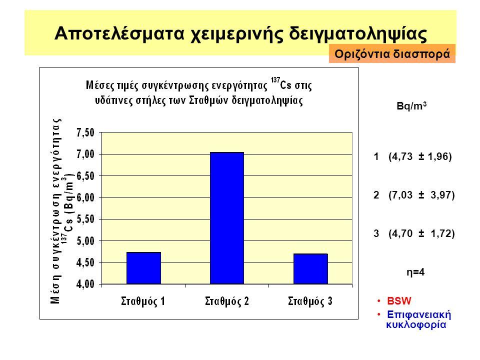 Αποτελέσματα χειμερινής δειγματοληψίας 1 (4,73 ± 1,96) 2 (7,03 ± 3,97) 3 (4,70 ± 1,72) η=4 Bq/m 3 Οριζόντια διασπορά • BSW • Επιφανειακή κυκλοφορία
