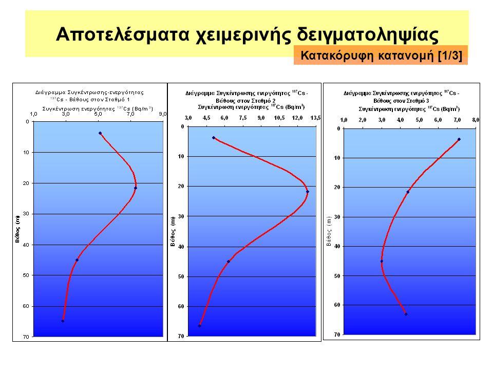 Αποτελέσματα χειμερινής δειγματοληψίας Κατακόρυφη κατανομή [1/3]
