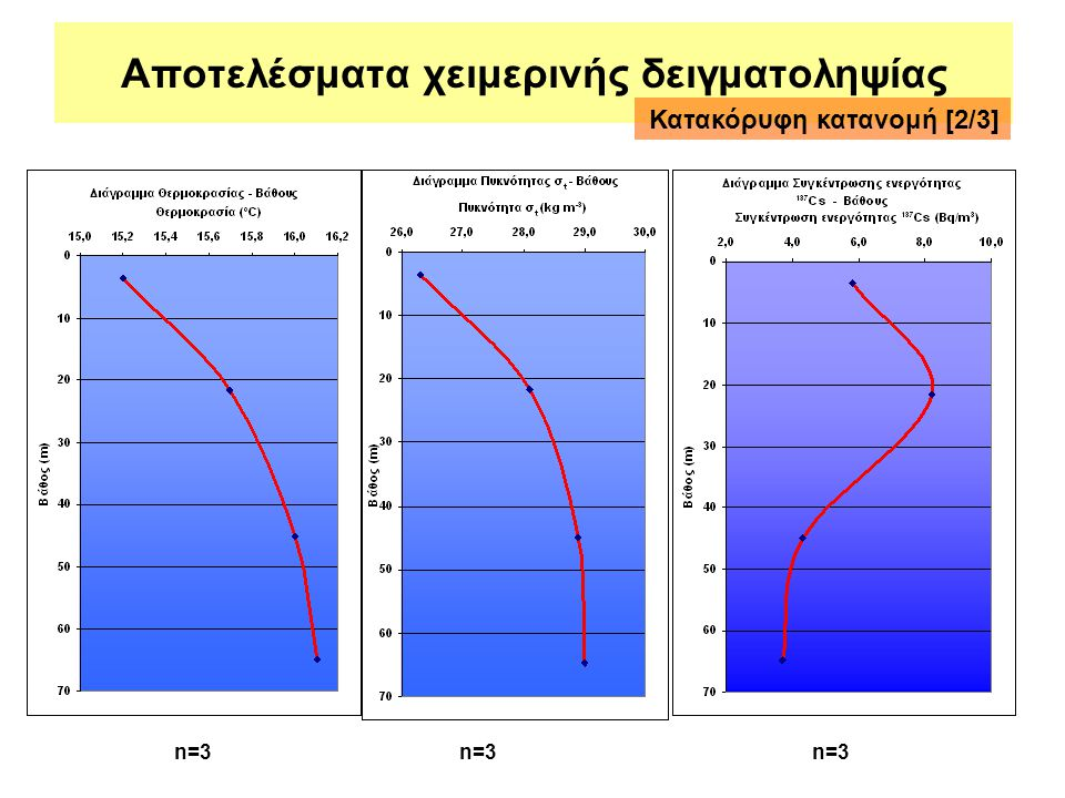 Αποτελέσματα χειμερινής δειγματοληψίας Κατακόρυφη κατανομή [2/3] n=3