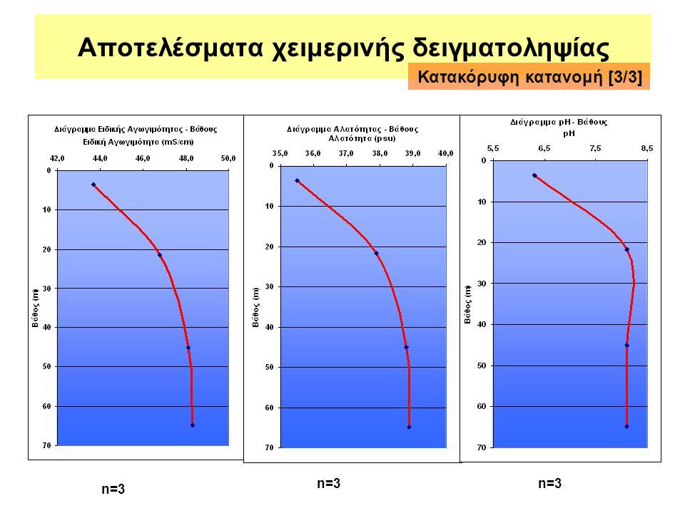 Αποτελέσματα χειμερινής δειγματοληψίας Κατακόρυφη κατανομή [3/3] n=3