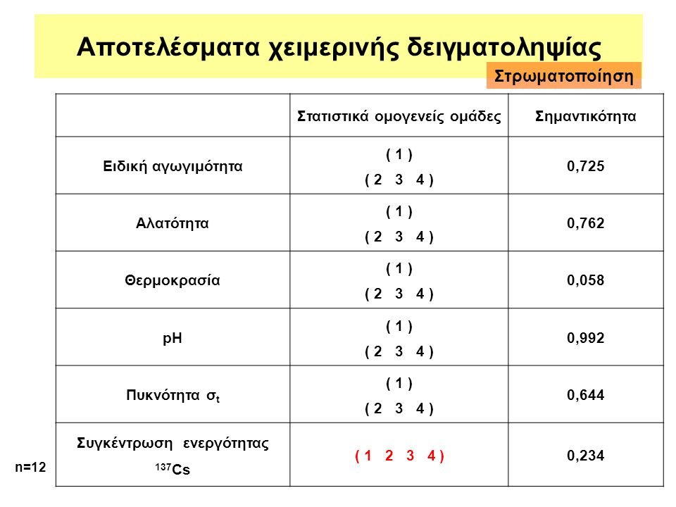 Αποτελέσματα χειμερινής δειγματοληψίας Στατιστικά ομογενείς ομάδεςΣημαντικότητα Ειδική αγωγιμότητα ( 1 ) ( 2 3 4 ) 0,725 Αλατότητα ( 1 ) ( 2 3 4 ) 0,7