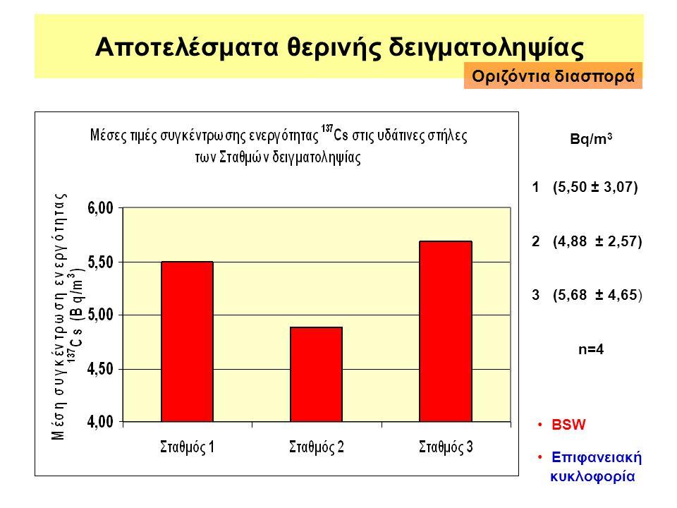 Αποτελέσματα θερινής δειγματοληψίας 1 (5,50 ± 3,07) 2 (4,88 ± 2,57) 3 (5,68 ± 4,65) n=4 Bq/m 3 Οριζόντια διασπορά • BSW • Επιφανειακή κυκλοφορία