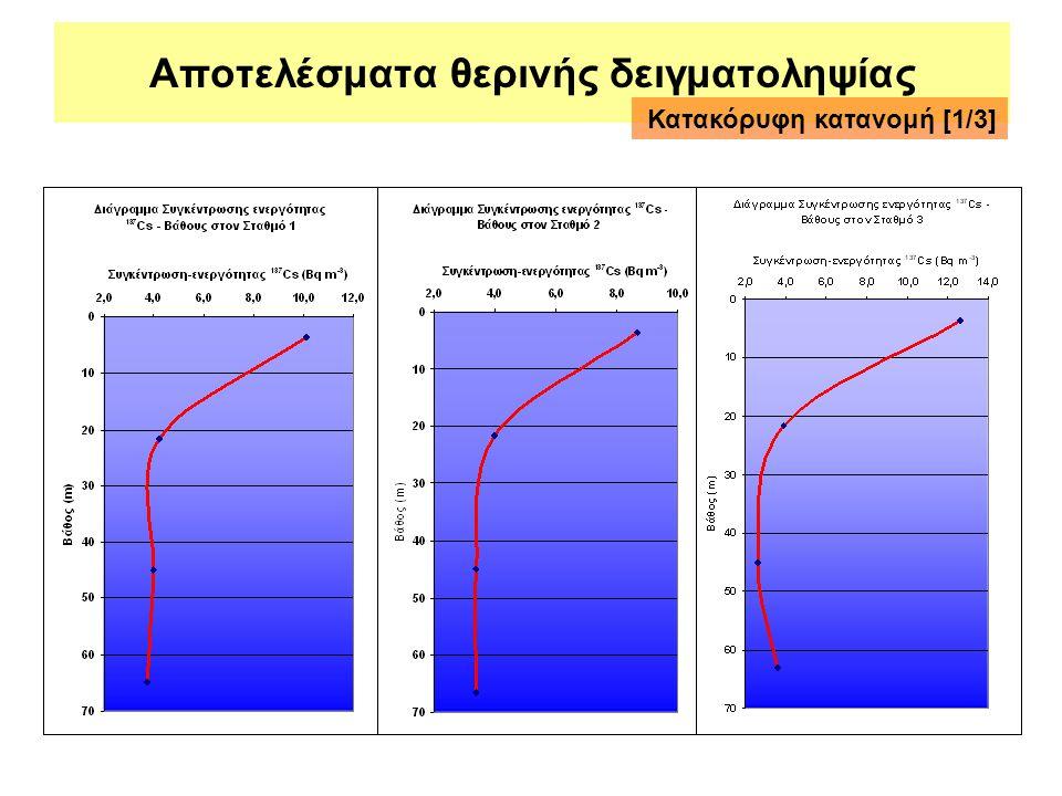 Αποτελέσματα θερινής δειγματοληψίας Κατακόρυφη κατανομή [1/3]
