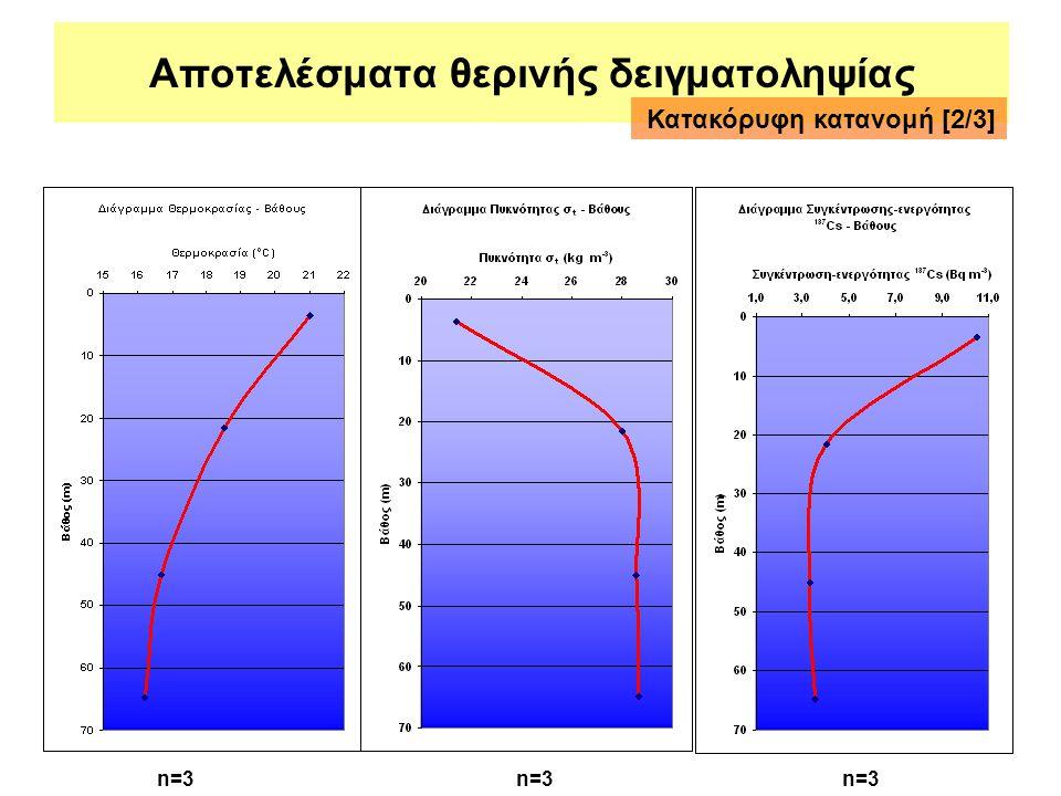 Αποτελέσματα θερινής δειγματοληψίας Κατακόρυφη κατανομή [2/3] n=3