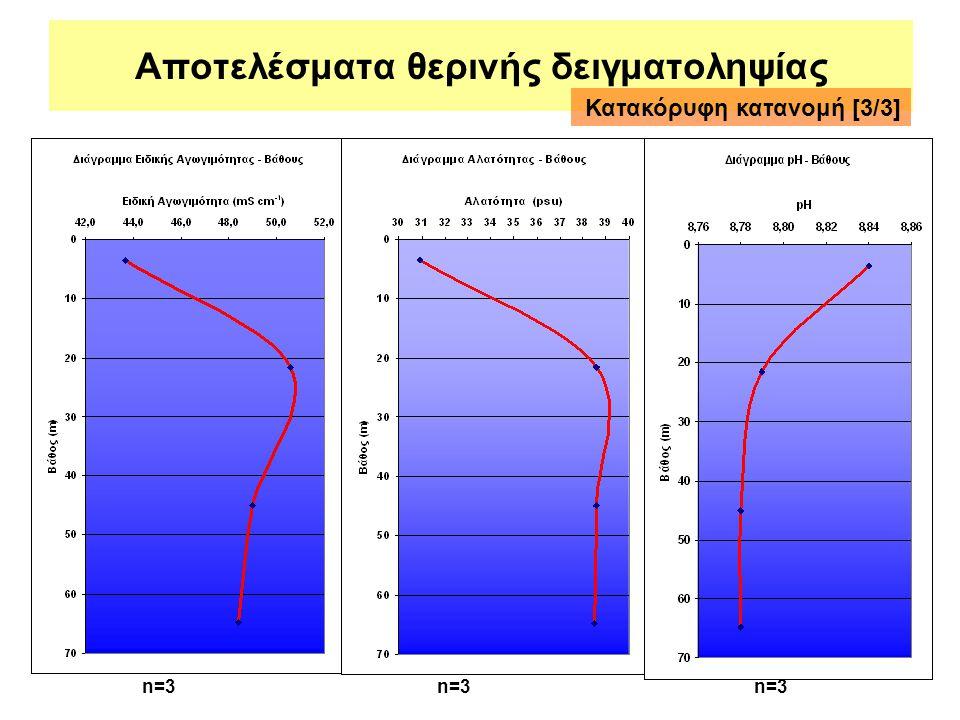 Αποτελέσματα θερινής δειγματοληψίας Κατακόρυφη κατανομή [3/3] n=3