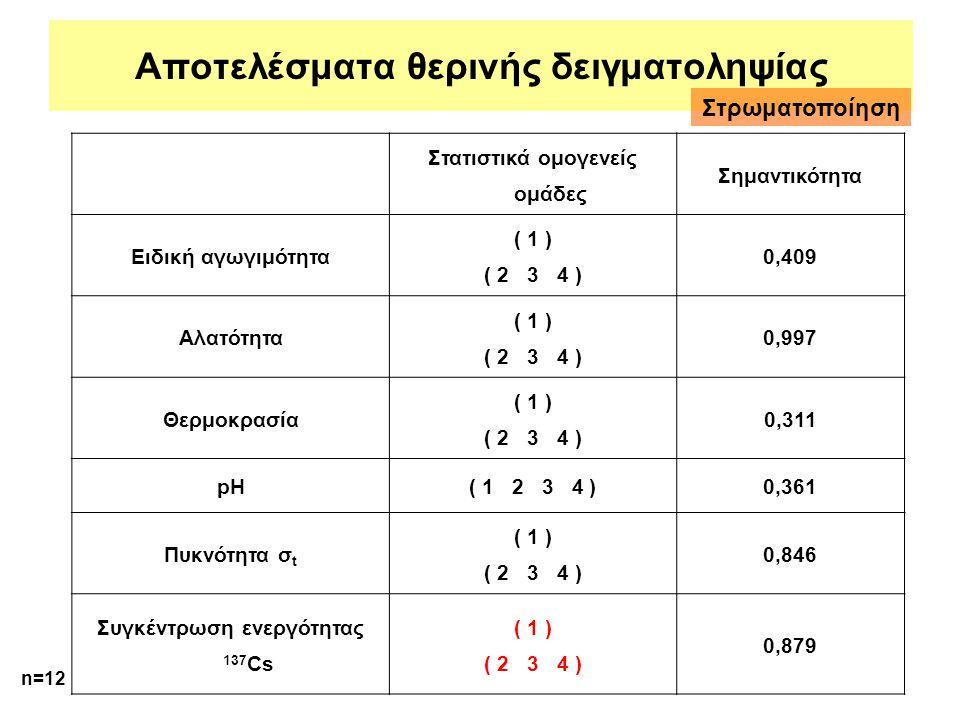 Αποτελέσματα θερινής δειγματοληψίας Στατιστικά ομογενείς ομάδες Σημαντικότητα Ειδική αγωγιμότητα ( 1 ) ( 2 3 4 ) 0,409 Αλατότητα ( 1 ) ( 2 3 4 ) 0,997