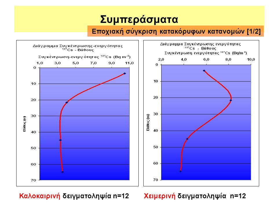 Συμπεράσματα Καλοκαιρινή δειγματοληψία n=12Χειμερινή δειγματοληψία n=12 Εποχιακή σύγκριση κατακόρυφων κατανομών [1/2]