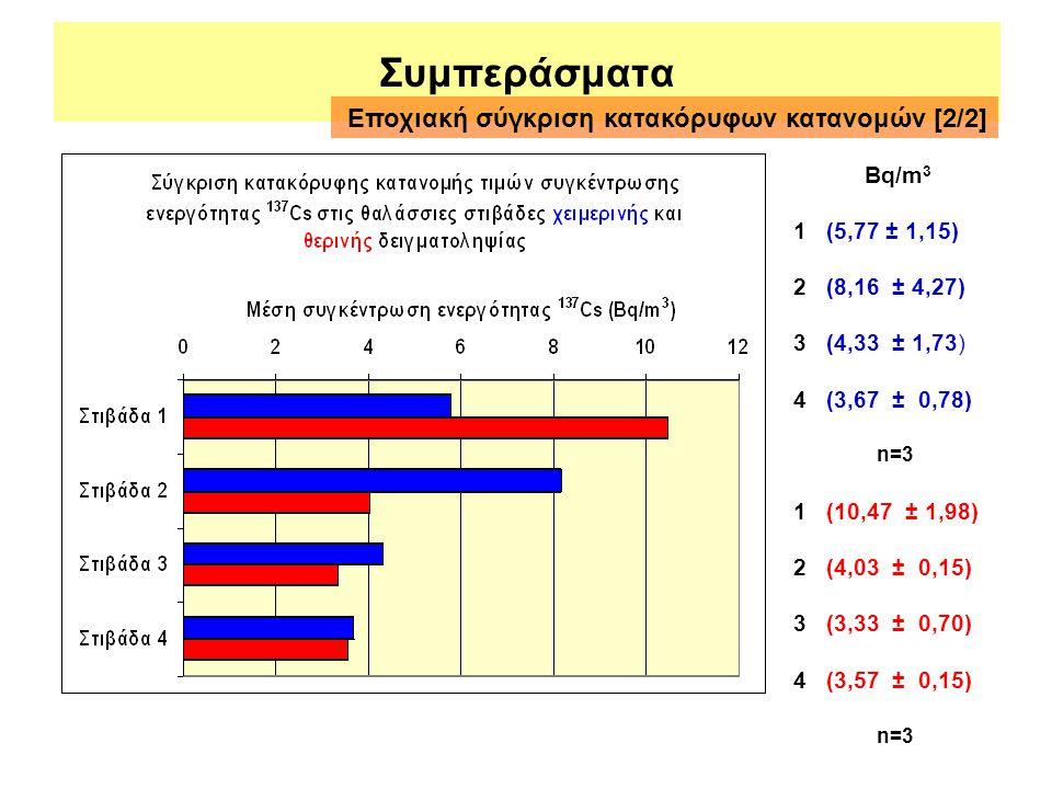 Συμπεράσματα Βq/m 3 1 (5,77 ± 1,15) 2 (8,16 ± 4,27) 3 (4,33 ± 1,73) 4 (3,67 ± 0,78) 1 (10,47 ± 1,98) 2 (4,03 ± 0,15) 3 (3,33 ± 0,70) 4 (3,57 ± 0,15) Ε