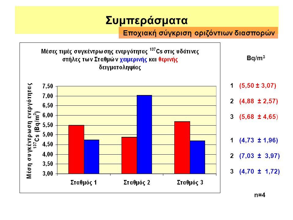 Συμπεράσματα 1 (5,50 ± 3,07) 2 (4,88 ± 2,57) 3 (5,68 ± 4,65) 1 (4,73 ± 1,96) 2 (7,03 ± 3,97) 3 (4,70 ± 1,72) n=4 Bq/m 3 Εποχιακή σύγκριση οριζόντιων δ