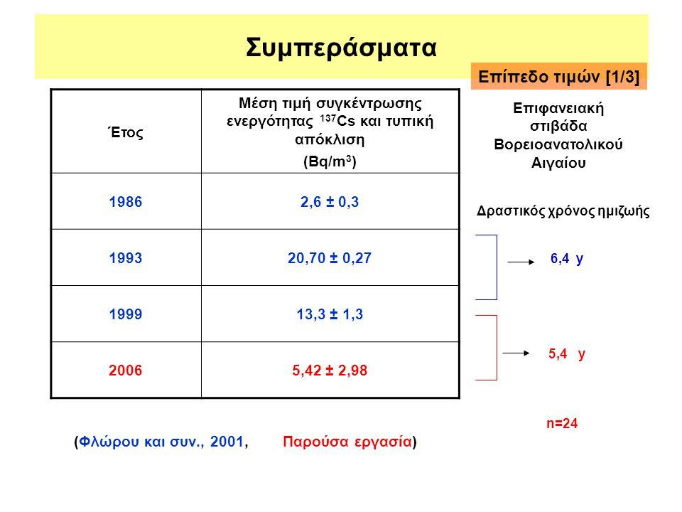 Συμπεράσματα Έτος Μέση τιμή συγκέντρωσης ενεργότητας 137 Cs και τυπική απόκλιση (Bq/m 3 ) 19862,6 ± 0,3 199320,70 ± 0,27 199913,3 ± 1,3 20065,42 ± 2,9