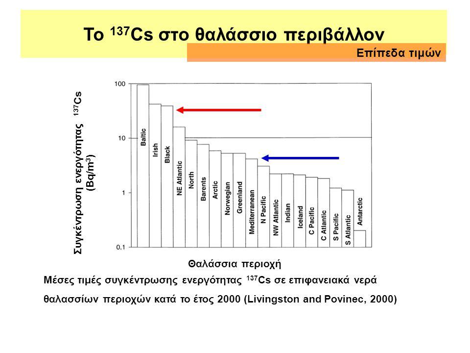 Συγκέντρωση ενεργότητας 137 Cs (Bq/m 3 ) Θαλάσσια περιοχή Μέσες τιμές συγκέντρωσης ενεργότητας 137 Cs σε επιφανειακά νερά θαλασσίων περιοχών κατά το έ