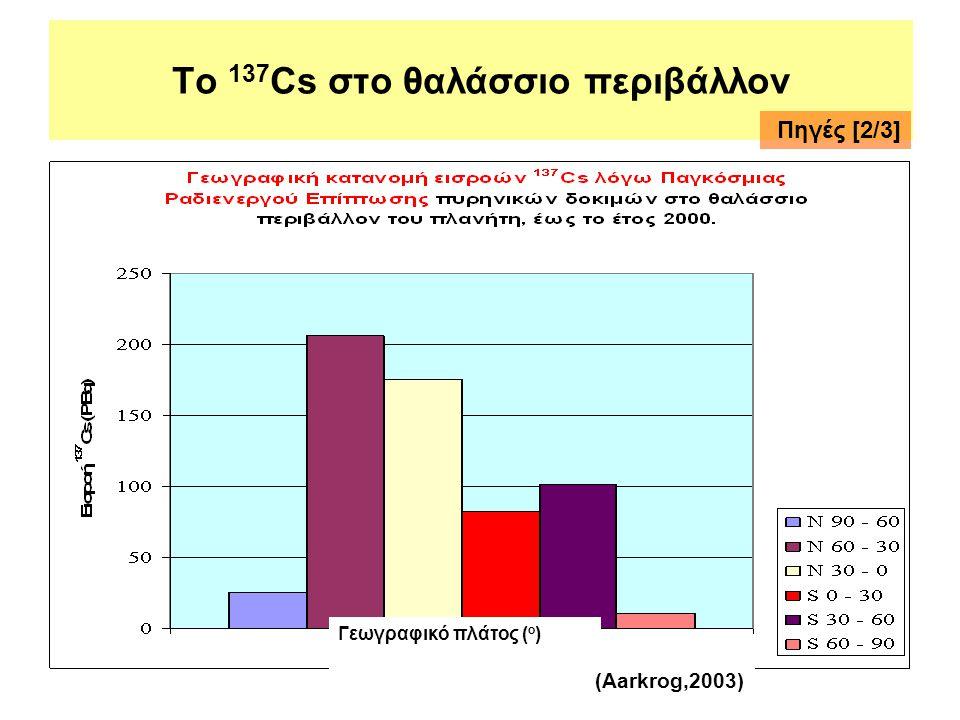 Το 137 Cs στο θαλάσσιο περιβάλλον Γεωγραφικό πλάτος ( ο ) (Aarkrog,2003) Πηγές [2/3]