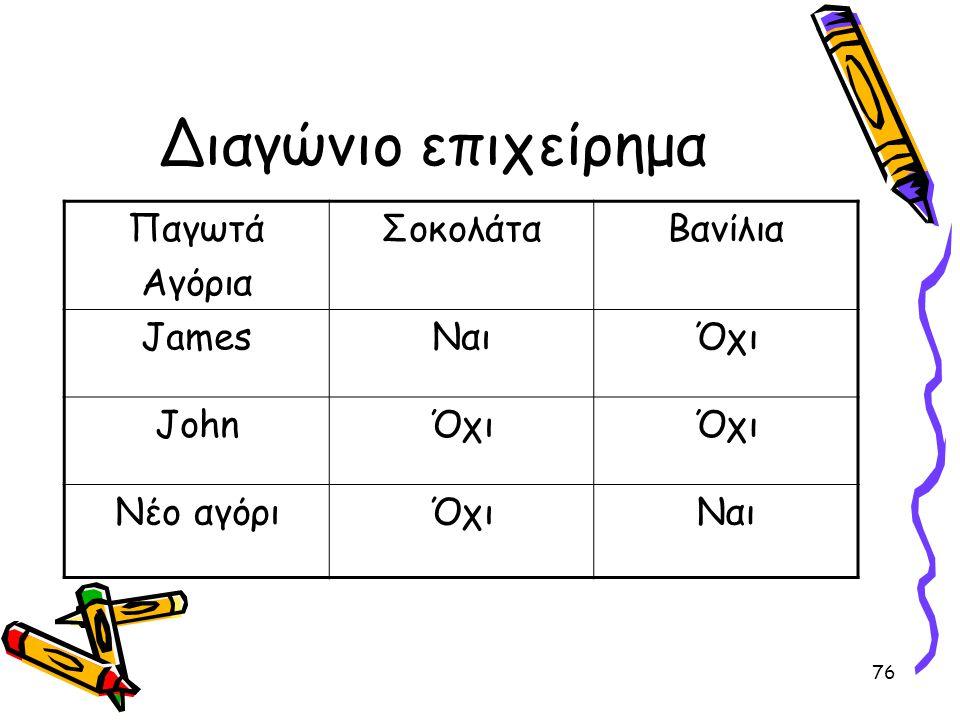 76 Διαγώνιο επιχείρημα Παγωτά Αγόρια ΣοκολάταΒανίλια JamesΝαιΌχι JohnΌχι Νέο αγόριΌχιΝαι