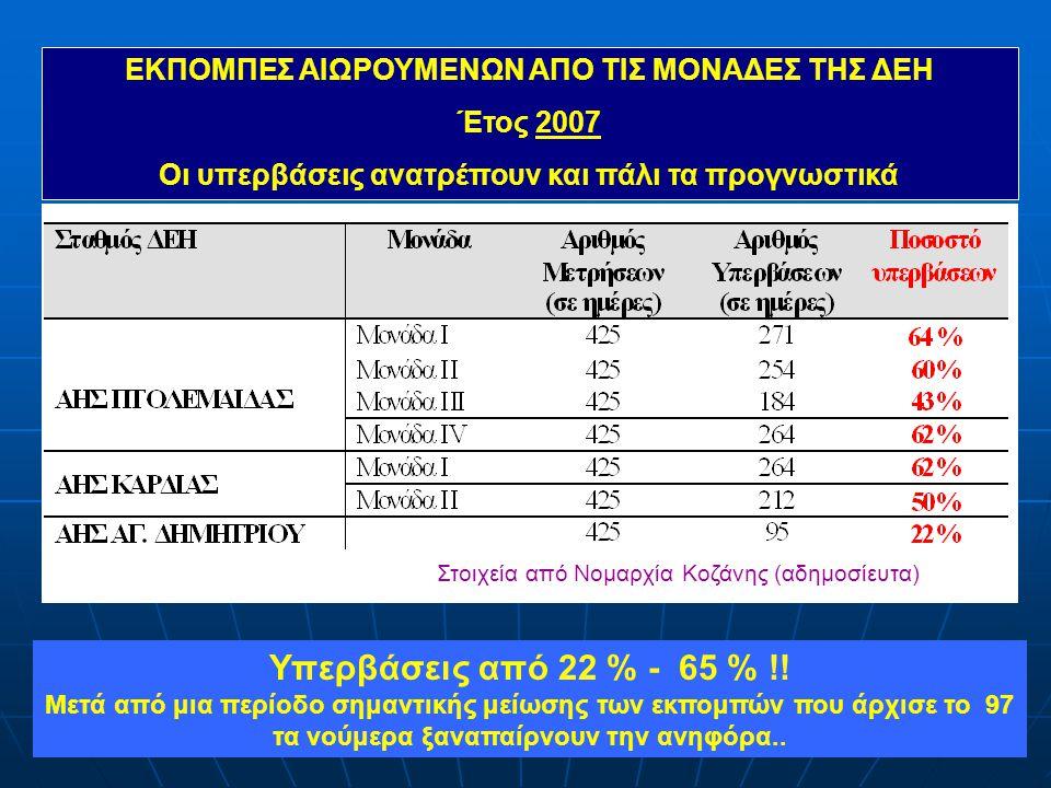 Η σημερινή εικόνα της ηλεκτροπαραγωγής  Λιγνίτης 58,3 % ( Στοιχεία ΔΕΣΜΗΕ 2008 )  Πετρέλαιο 6,8 %  Φυσ.