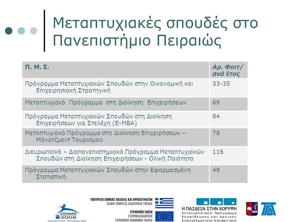 Μεταπτυχιακές σπουδές στο Πανεπιστήμιο Πειραιώς Π.