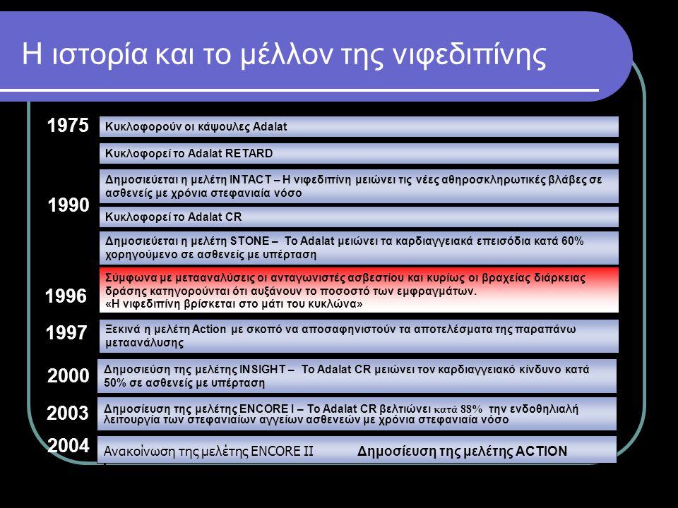 1975 2004 1990 1997 2000 Κυκλοφορούν οι κάψουλες Adalat Κυκλοφορεί το Adalat RETARD Δημοσιεύεται η μελέτη INTACT – Η νιφεδιπίνη μειώνει τις νέες αθηρο