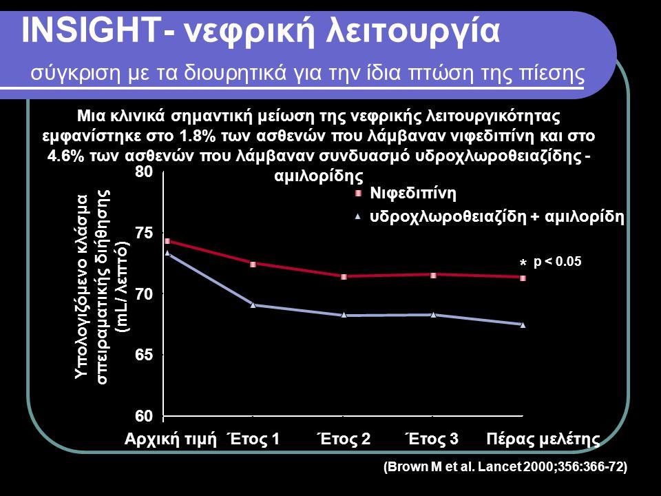 * p = 0.02 έναντι υδροχλωροθειαζίδης + αμιλορίδης 0 1 2 3 4 5 6 υδροχλωροθειαζίδη + αμιλορίδη Ασθενείς με πρόσφατη διάγνωση σακχαρώδη διαβήτη (%) Νιφεδιπίνη 5.6 4.3* (Mancia G et al.
