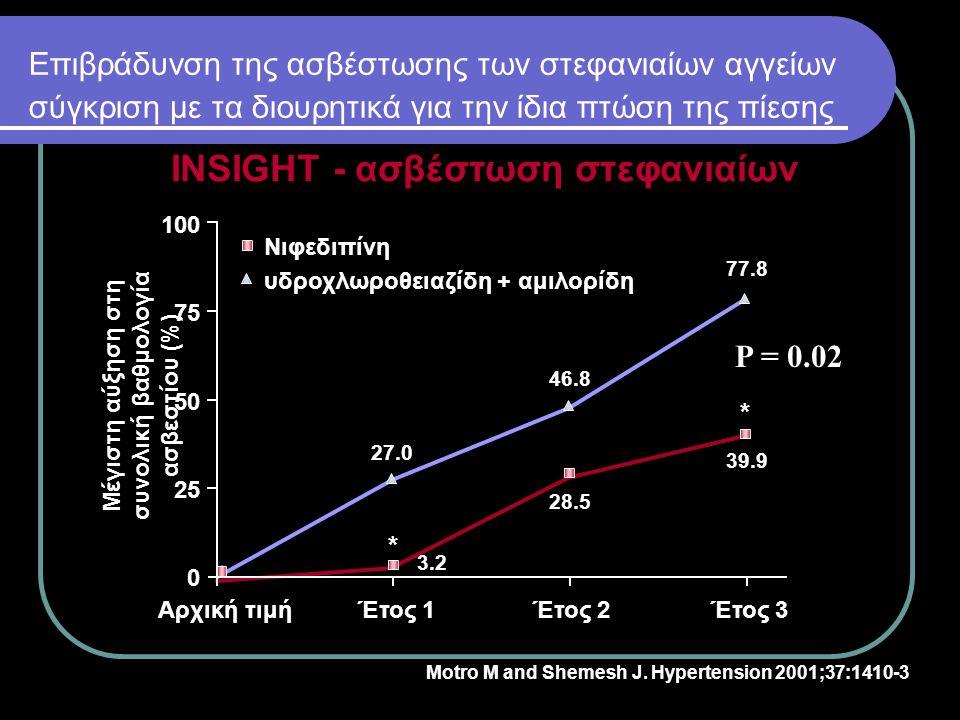 Αναστολή της πάχυνσης του μέσω έσω χιτώνα των καρωτίδων σύγκριση με τα διουρητικά για την ίδια πτώση της πίεσης INSIGHT – το Αdalat CR αναστέλλει την πάχυνση του μέσου έσω χιτώνα των καρωτίδων Εξέλιξη του ΙΜΤ (mm/ έτος) 0.008 0.006 0.004 0.002 0 –0.002 Έτος 2Έτος 3Έτος 4 Πέρας μελέτης Νιφεδιπίνη υδροχλωροθειαζίδη + αμιλορίδη * ** * p < 0.01 * *p < 0.001 έναντι μηδενικού εντός της ομάδας θεραπείας Simon A et al.
