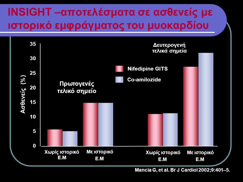INSIGHT –αποτελέσματα σε ασθενείς με ιστορικό εμφράγματος του μυοκαρδίου Δευτερογενή τελικά σημεία Ασθενείς (%) 35 30 25 20 15 10 5 0 Co-amilozide Nif