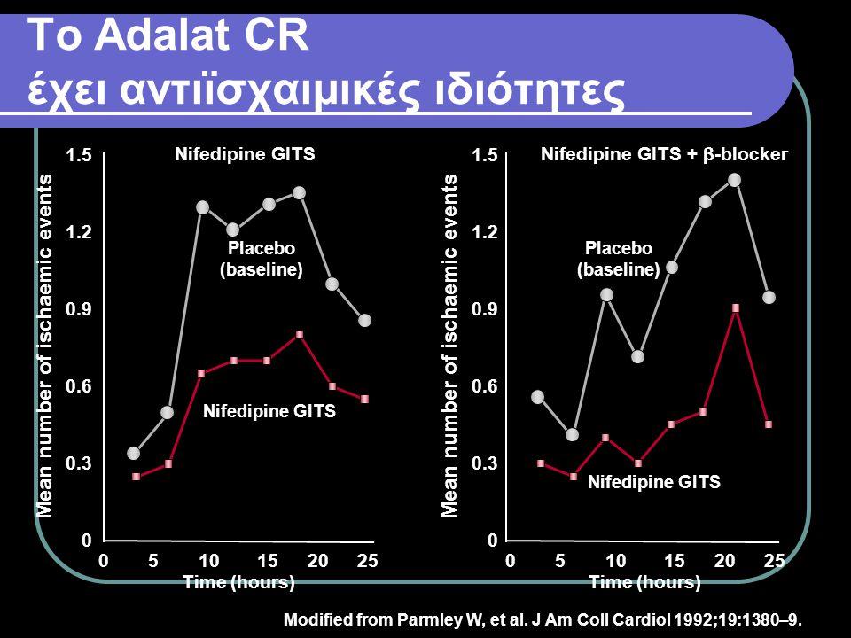 Το Αdalat CR έχει αντιϊσχαιμικές ιδιότητες Modified from Parmley W, et al. J Am Coll Cardiol 1992;19:1380–9. Nifedipine GITS Mean number of ischaemic