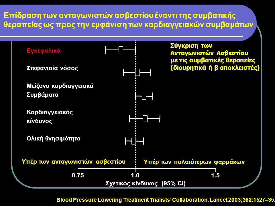 Αdalat CR : καρδιαγγειακή προστασία πέραν της πτώσης της πίεσης ADALAT CR Σταθερός έλεγχος της υπέρτασης Βελτίωση της δεισλειτουργίας του ενδοθηλίου ΑΠΟΔΕΙΞΗ για πρόληψη του καρδιαγγειακού κινδύνου ανεξάρτητα από την πτώση της πίεσης