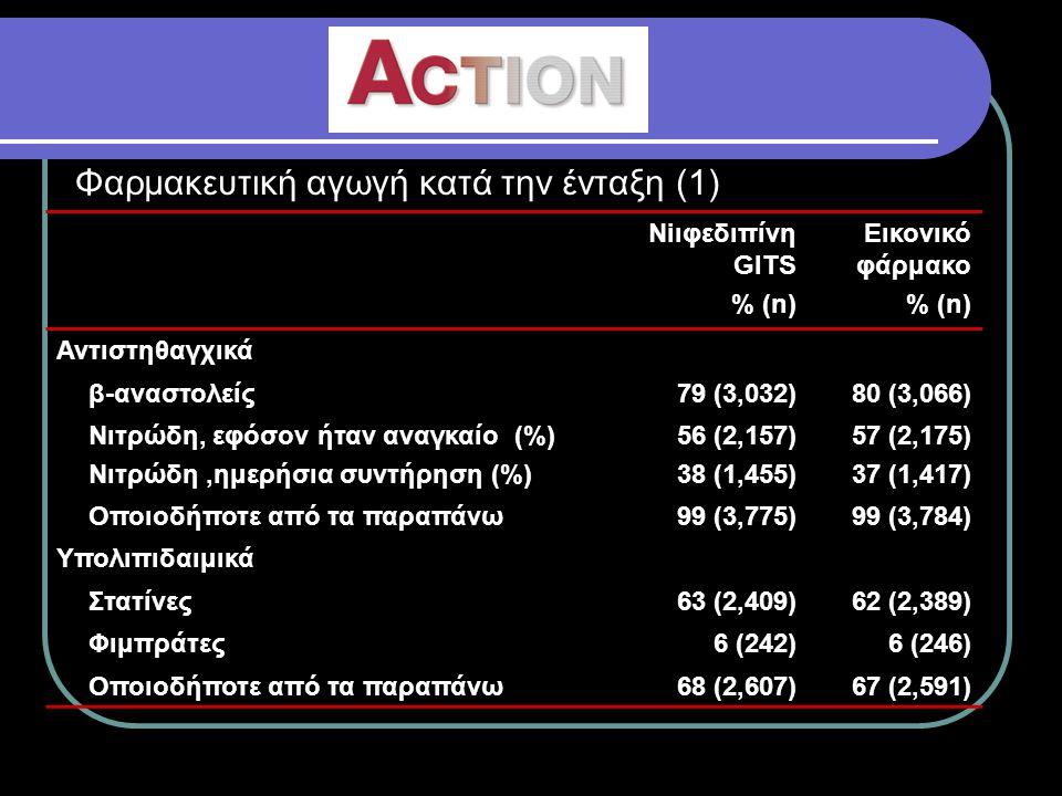 Φαρμακευτική αγωγή κατά την ένταξη (2) Niιφεδιπίνη GITS % (n) Εικονικό φάρμακο % (n) Αντιστηθαγχικά β-αναστολείς79 (3,032)80 (3,066) Νιτρώδη, εφόσον ήταν αναγκαίο (%) Νιτρώδη, ημερήσια συντήρηση (%) 56 (2,157) 38 (1,455) 57 (2,175) 37 (1,417) Oποιοδήποτε από τα παραπάνω99 (3,775)99 (3,784) Υπολιπιδαιμικά Στατίνες63 (2,409)62 (2,389) Φιμπράτες6 (242)6 (246) Οποιοδήποτε από τα παραπάνω68 (2,607)67 (2,591)