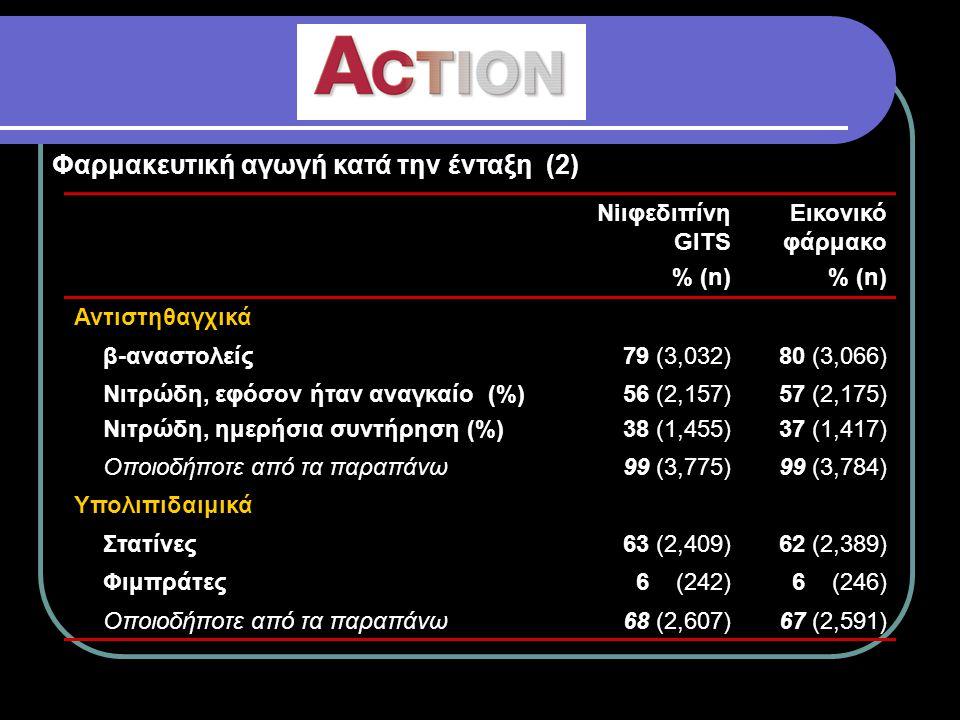 Tο προφίλ της μελέτης 7,797 ασθενείς εντάχθηκαν 7,665 ασθενείς ξεκίνησαν τη φαρμακευτική αγωγή 5 κέντρα (128 ασθενείς ) αποκλείσθηκαν 4 δεν άρχισαν τη φαρμακευτική χορήγηση 3,825 νιφεδιπίνη GITS 3,840 εικονικό φάρμακο 3,334 ολοκλήρωσαν 3,370 ολοκλήρωσαν 291 απεβίωσαν 310 απεβίωσαν 179 δεν αλοκλήρωσαν 181 δεν ολοκλήρωσαν