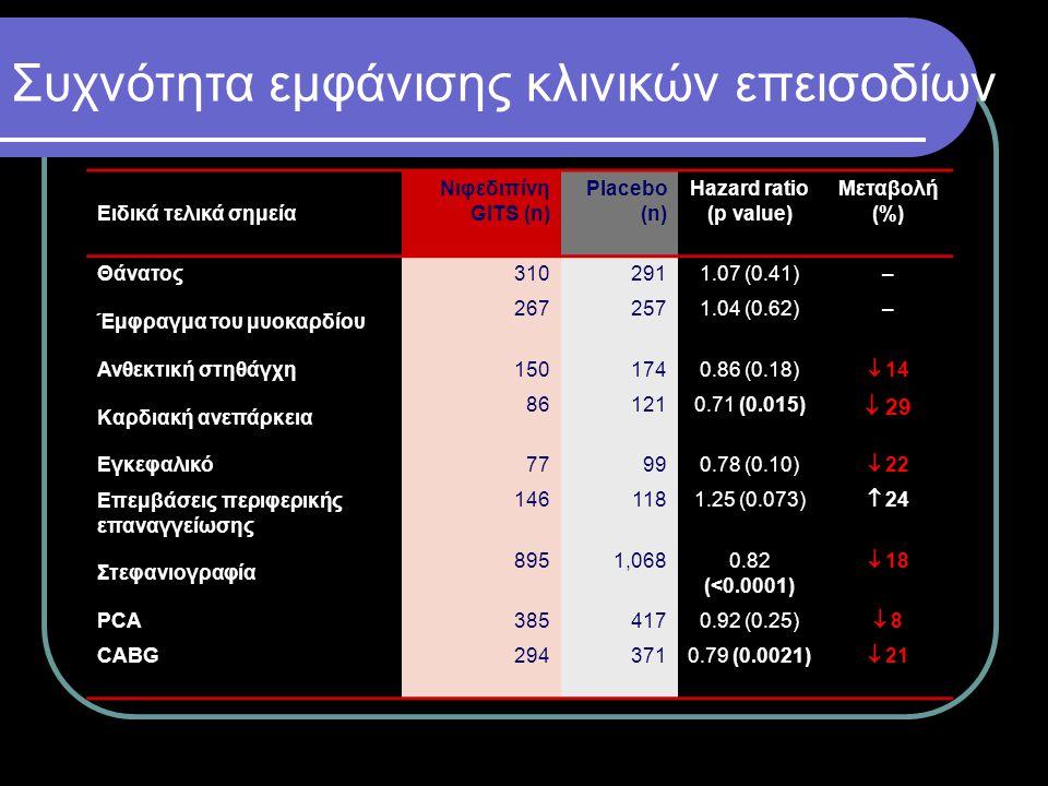 Συχνότητα εμφάνισης κλινικών επεισοδίων Ειδικά τελικά σημεία Nιφεδιπίνη GITS (n) Placebo (n) Hazard ratio (p value) Μεταβολή (%) Θάνατος 3102911.07 (0