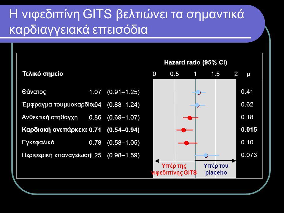 Το Adalat CR αύξησε σημαντικά την ελεύθερη από καρδιαγγειακά επεισόδια και επεμβάσεις επιβίωση Death, MI, RA, HF, stroke, PREV p=0.54 Νιφεδίνη GITS Εικονικό φάρμακο Θάνατος, καρδιαγγειακό επεισόδιο ή επέμβαση (θάνατος, ΕΜ, Καρδιακή ανεπάρκεια, Ανθεκτική στηθάγχη, Εγκεφαλικό επεισόδιο, CAG, PCI, CABG)p=0.0012 Θάνατος οποιασδήποτε αιτιολογίας p=0.41 Θάνατος, Ε.Μ., Εγκεφαλικό p=0.86 Θάνατος, ΕΜ, Ανθ.Στ, Καρδιακή ανεπάρκεια, Εγκεφαλικό, Επαναγγείωση.
