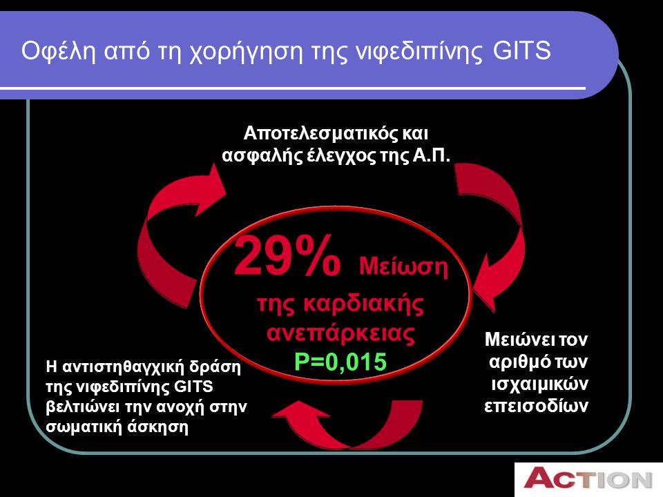 Οφέλη από τη χορήγηση της νιφεδιπίνης GITS H αντιστηθαγχική δράση της νιφεδιπίνης GITS βελτιώνει την ανοχή στην σωματική άσκηση 29% Μείωση της καρδιακ