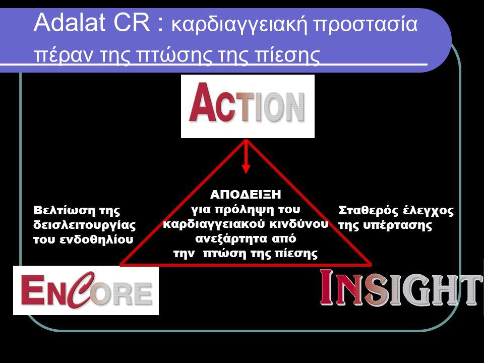 Αdalat CR : καρδιαγγειακή προστασία πέραν της πτώσης της πίεσης ADALAT CR Σταθερός έλεγχος της υπέρτασης Βελτίωση της δεισλειτουργίας του ενδοθηλίου Α