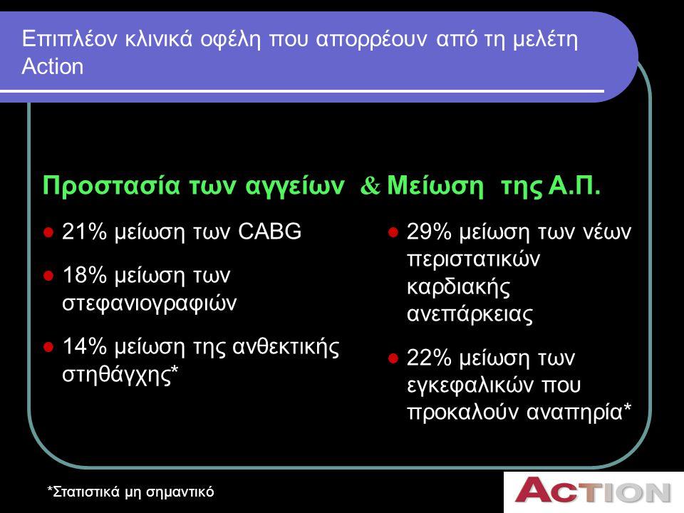 Eπιπλέον κλινικά οφέλη που απορρέουν από τη μελέτη Αction Προστασία των αγγείων  21% μείωση των CABG  18% μείωση των στεφανιογραφιών  14% μείωση τη
