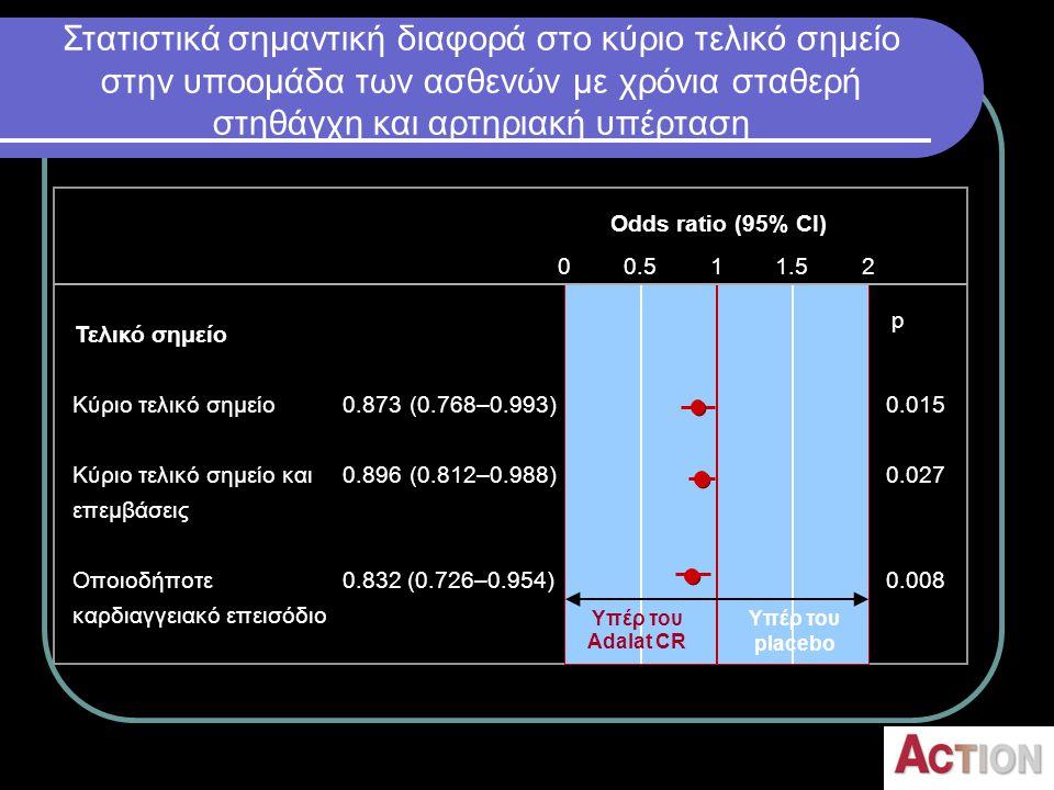 Τελικό σημείο 0.015 0.027 0.008 Odds ratio (95% CI) p 0.873 (0.768–0.993) 0.896 (0.812–0.988) 0.832 (0.726–0.954) 00.511.52 Κύριο τελικό σημείο Κύριο