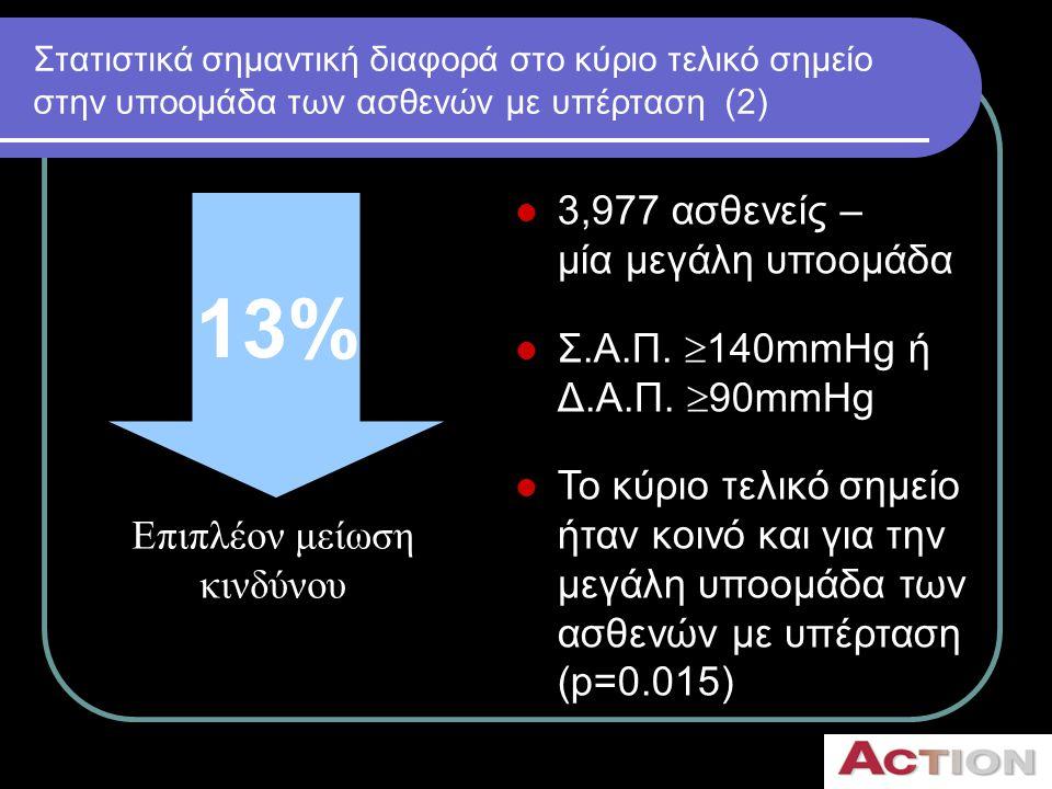 Στατιστικά σημαντική διαφορά στο κύριο τελικό σημείο στην υποομάδα των ασθενών με υπέρταση (2)  3,977 ασθενείς – μία μεγάλη υποομάδα  Σ.Α.Π.  140mm