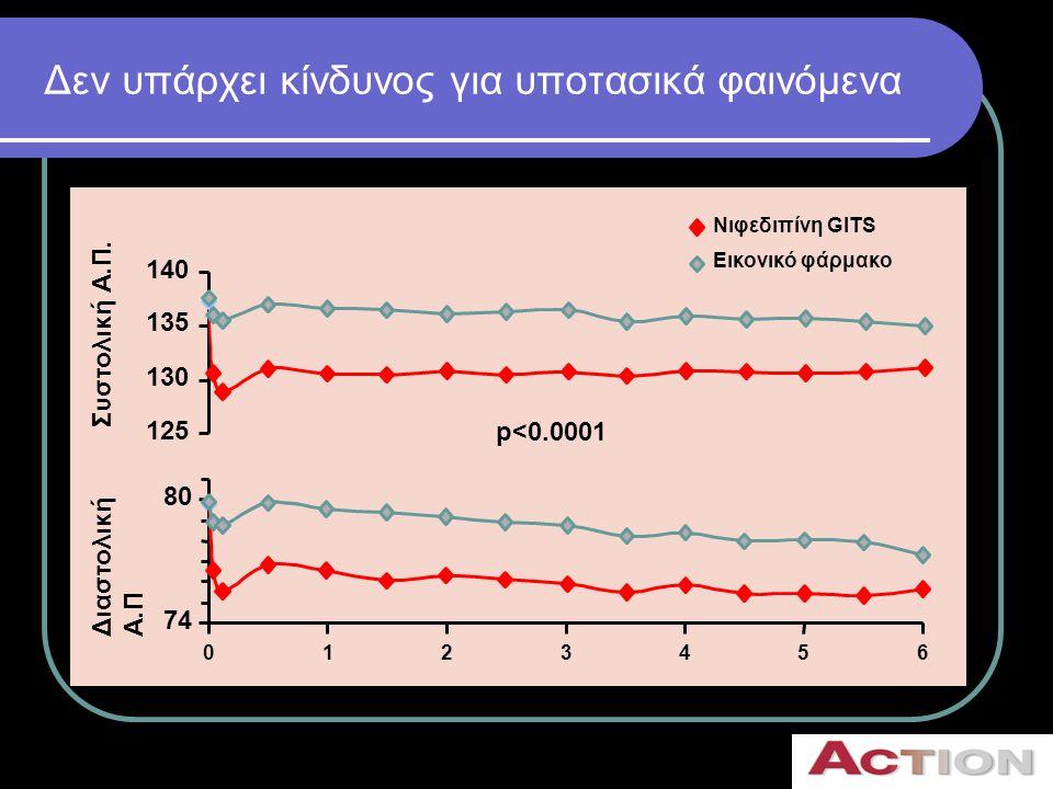 Υψηλή συμμόρφωση και πολύ καλή ανοχή • Η συμμόρφωση ήταν υψηλή  79% για τη Νιφεδιπίνη GITS και 82% για το εικονικό φάρμακο • Πολή καλή ανοχή  Μόνο το 4% των ασθενών διέκοψε τη θεραπεία λόγω οιδημάτων